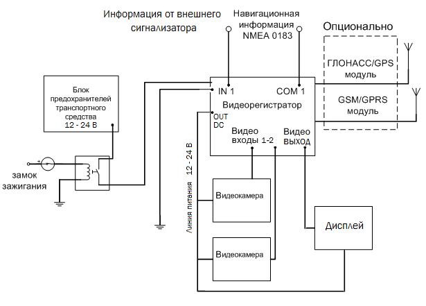 Сруктурная схема системы видеофиксации